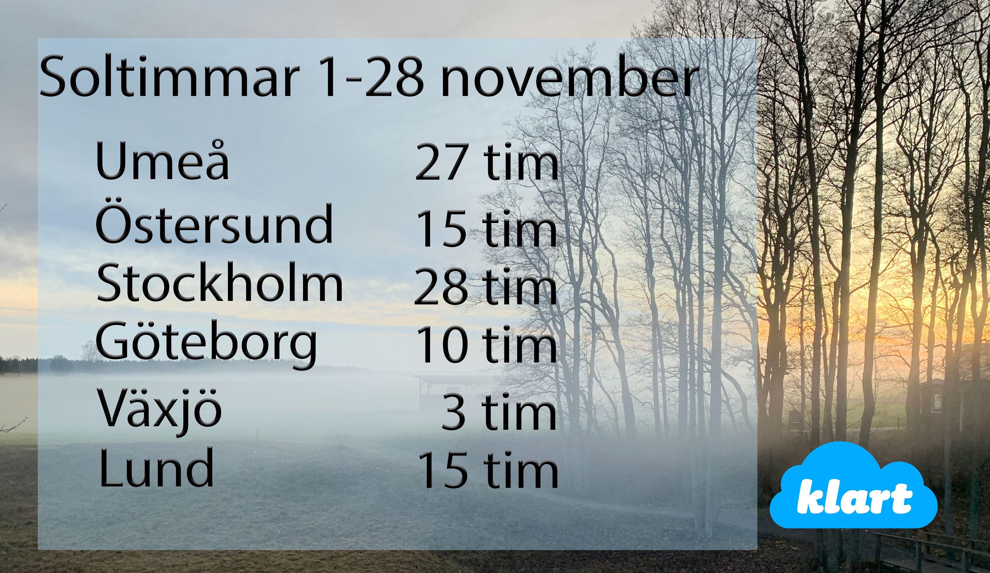 Soltimmar från 1:a-28:e november. Normalt antal soltimmar i november är i Umeå 46 tim, Östersund 38 tim, Stockholm 54 tim, Göteborg 58 tim, Växjö 45 tim och Lund 52 tim